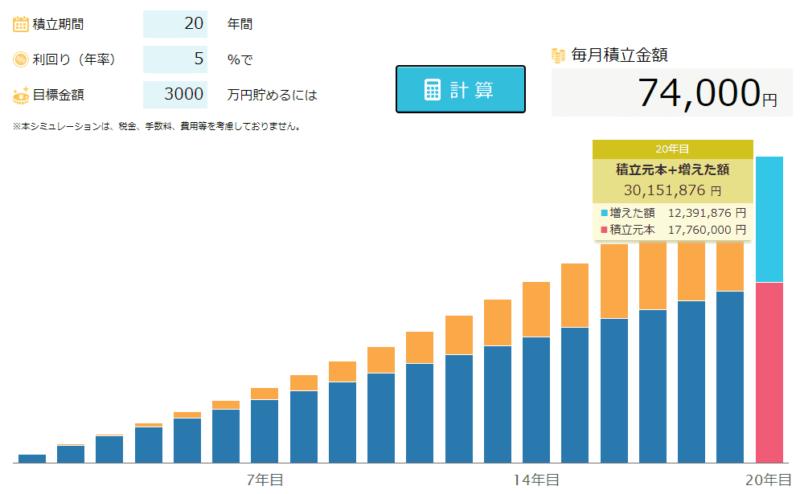 20年 3000万円 積立 新生銀行シミュレーションより