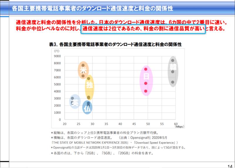 ICT総研 通信速度