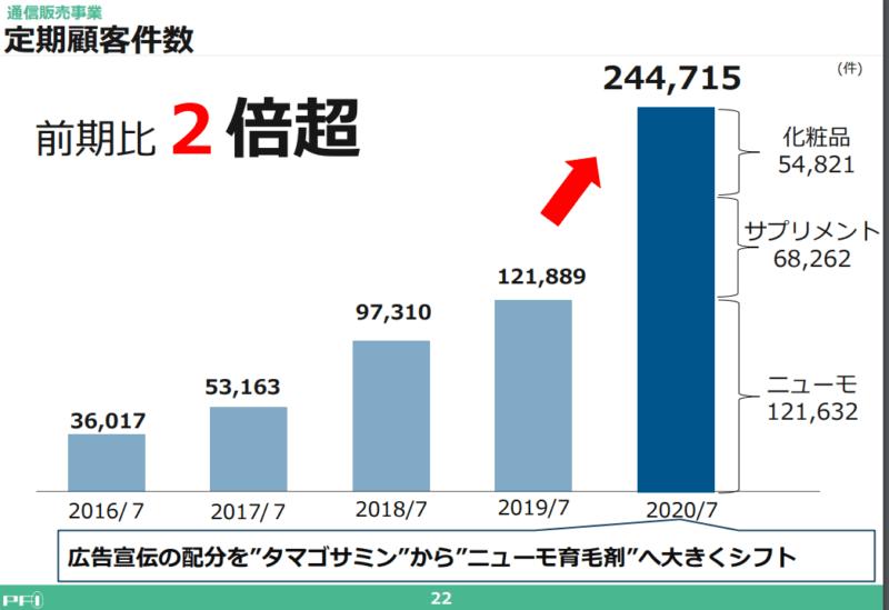 2929 ファーマフーズ 定期顧客数 20年7月期決算説明資料