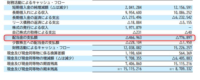 江守グループホールディングス 有価証券報告書 財務キャッシュフロー