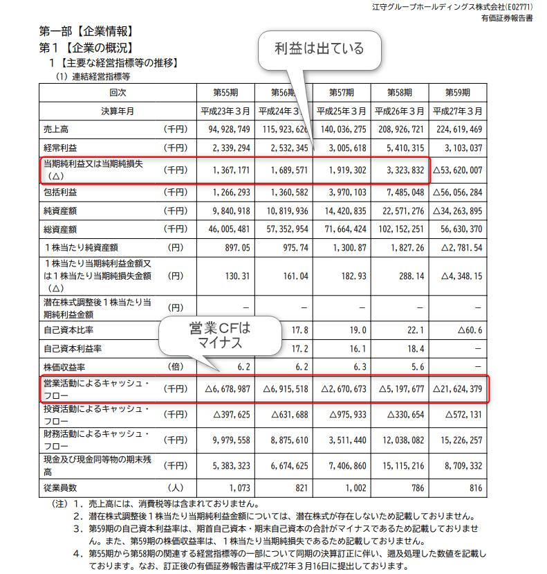 江守グループホールディングス 有価証券報告書