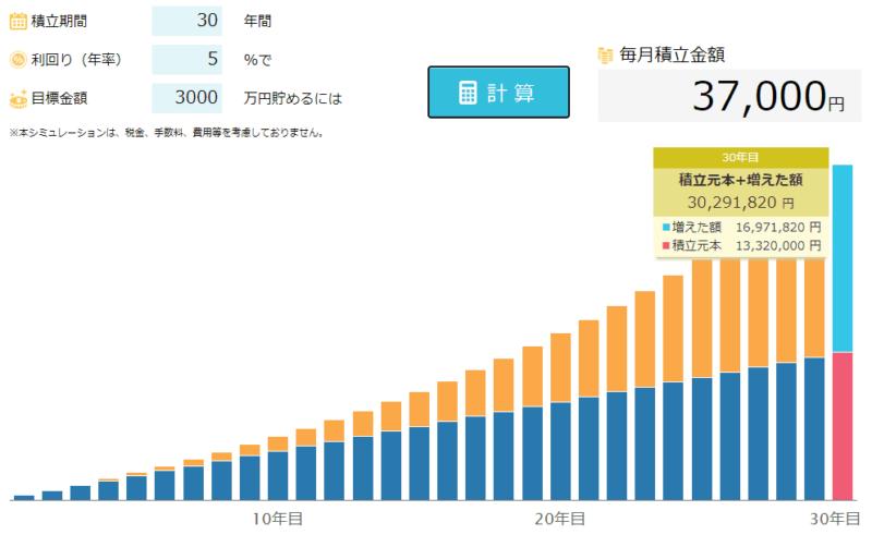 30年 3000万円 積立 新生銀行シミュレーションより