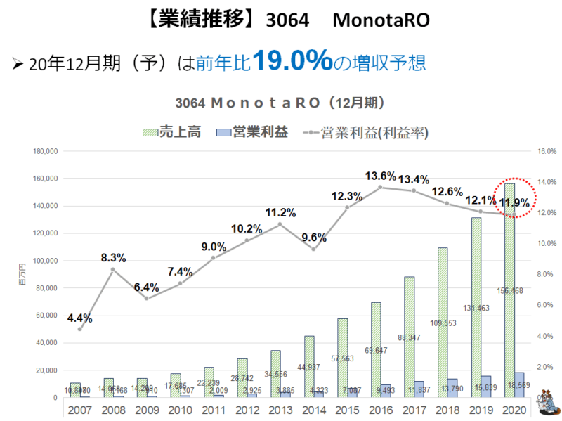 3064 MonotaRO 売上推移