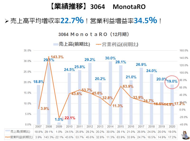 3064 MonotaRO 増収率推移