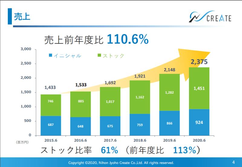 4054 日本情報クリエイト 20年6月期決算説明資料より
