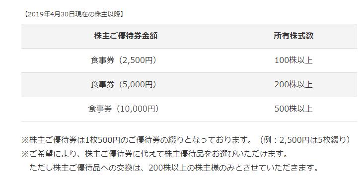 2695 くら寿司 株主優待