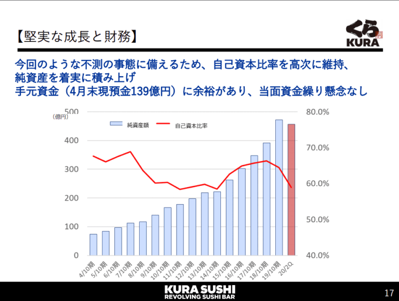 2695 くら寿司 自己資本比率 20年10月期2Q決算説明資料より