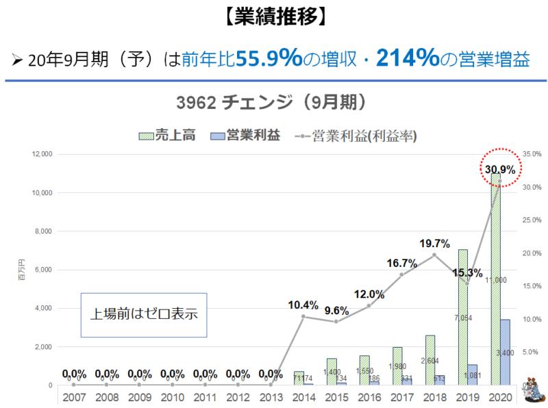 3962 チェンジ 営業利益率