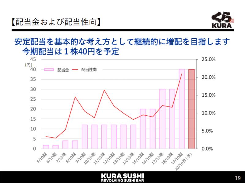 2695 くら寿司 配当 20年10月期2Q決算説明資料より