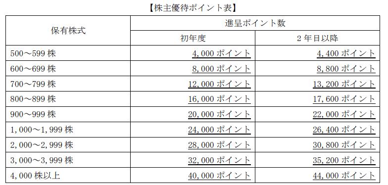 4436 ミンカブ 株主優待