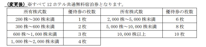 3244 サムティ 株主優待2020