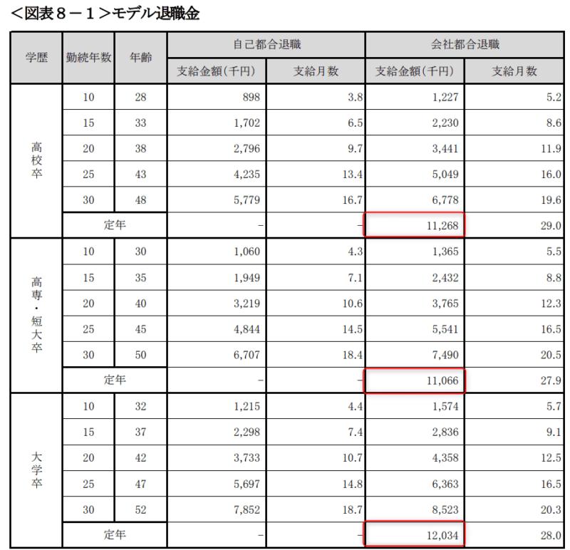 統計 中小企業の賃金・退職金事情(平成30年版) 東京都