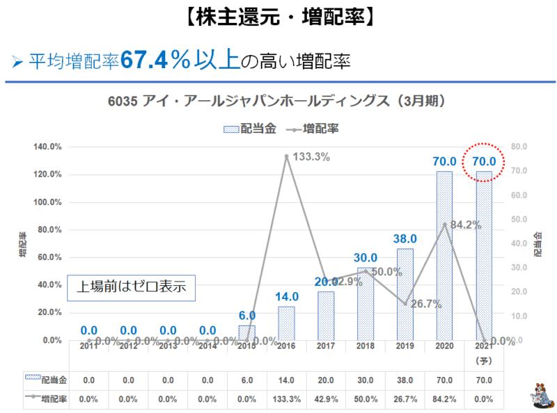 6035 IRジャパン 増配率