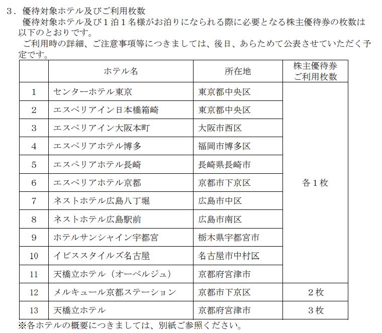 3244 サムティ 株主優待2020 ホテル