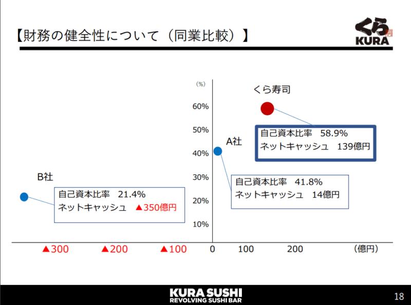 2695 くら寿司 財務 20年10月期2Q決算説明資料より