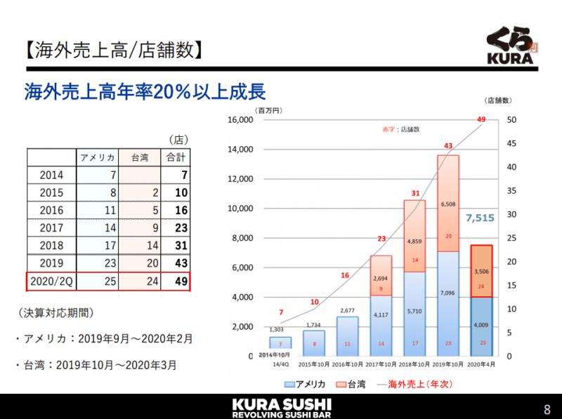 2695 くら寿司 海外 20年10月期2Q決算説明資料より