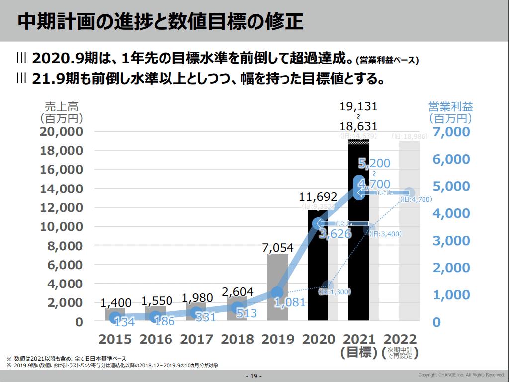 株価 チェンジ