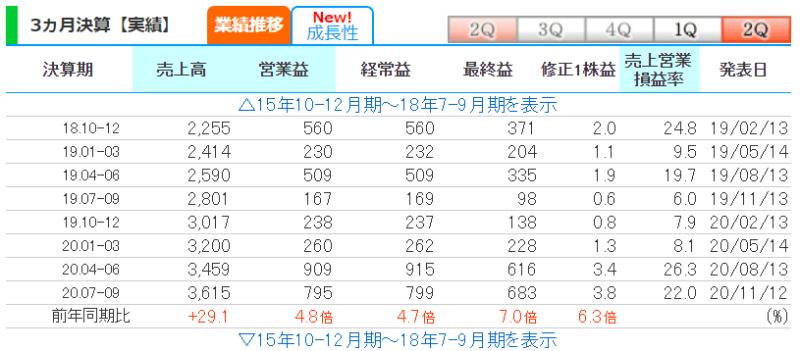 3923 ラクス 株探より