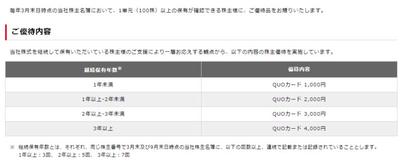 株主優待 8697 日本取引所グループ