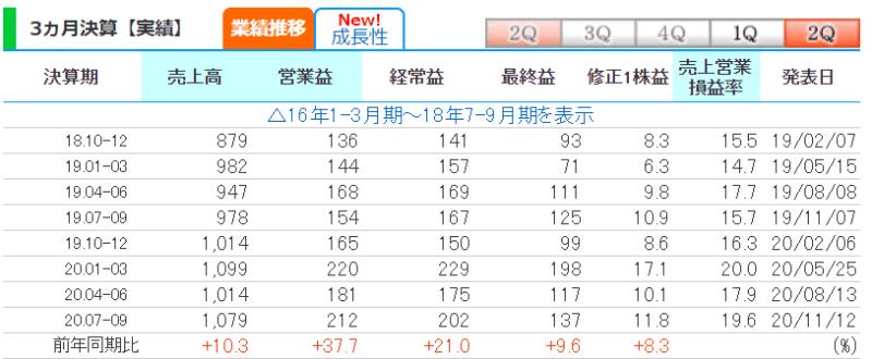 3937 Ubicom 株探より