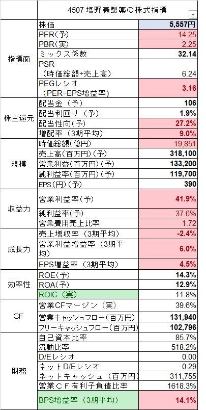 4507 塩野義製薬 株価指標