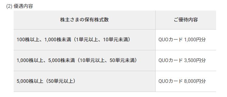 株主優待 8818 京阪神ビルディング2