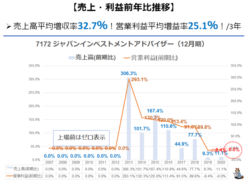 7172 ジャパンインベストメント 業績推移