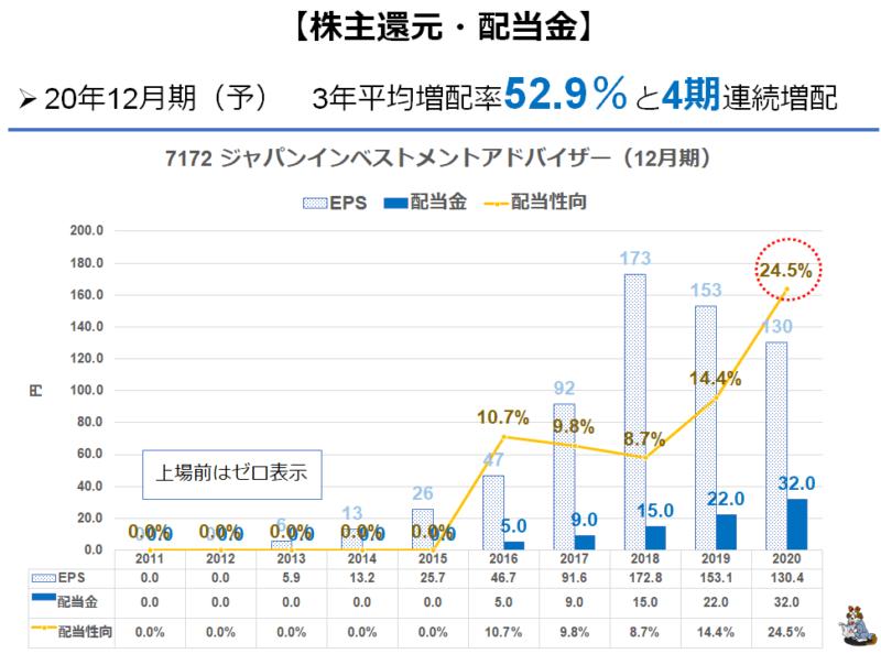 7172 ジャパンインベストメント 配当推移