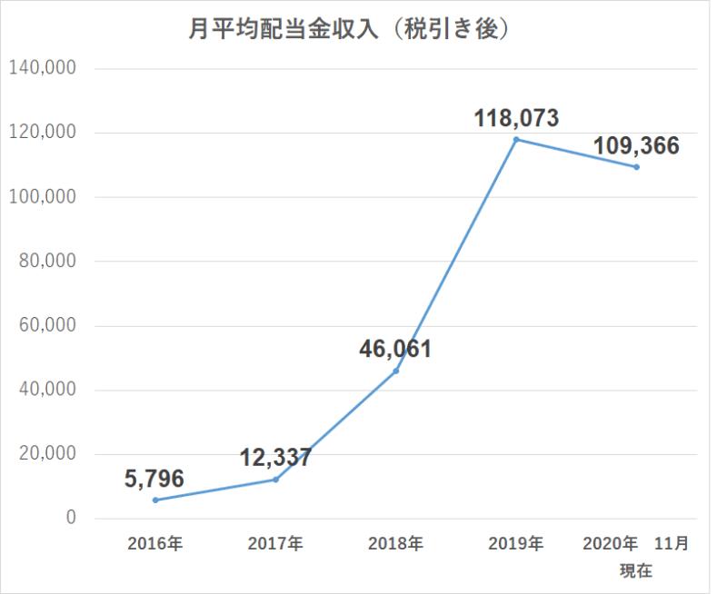 2020年11月受取配当金推移 月平均