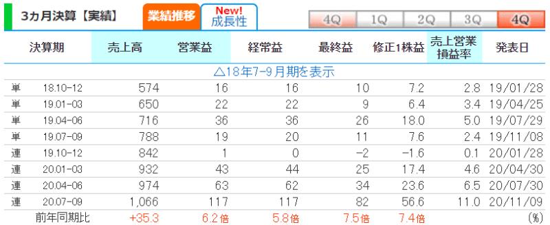 3496 アズーム 株探より