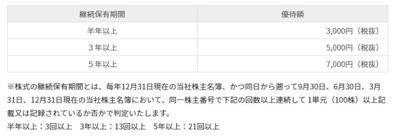 株主優待 3064 MonotaRO