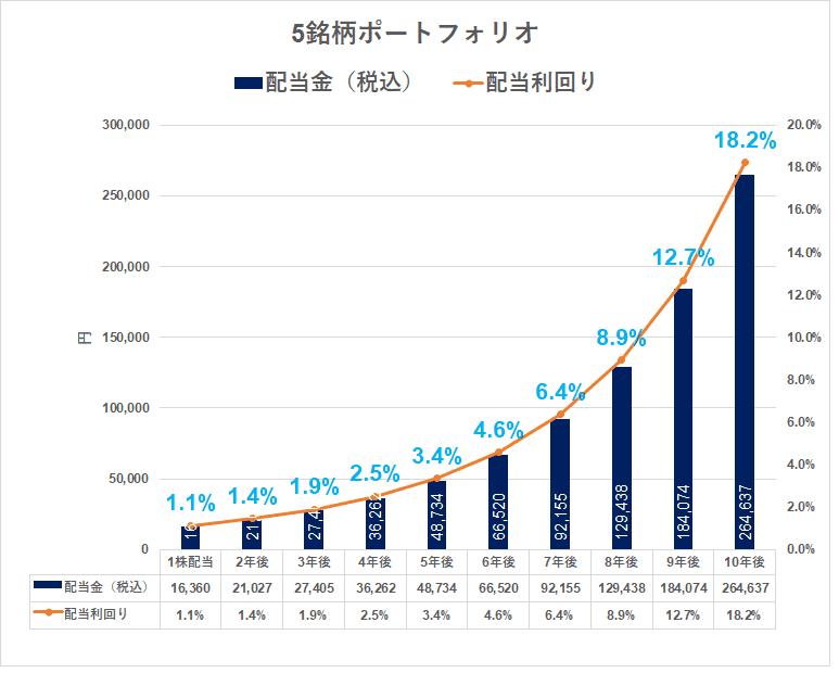 増配株ポートフォリオ