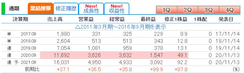 3962 チェンジ 株探より