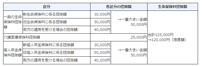 保険料控除 国税庁