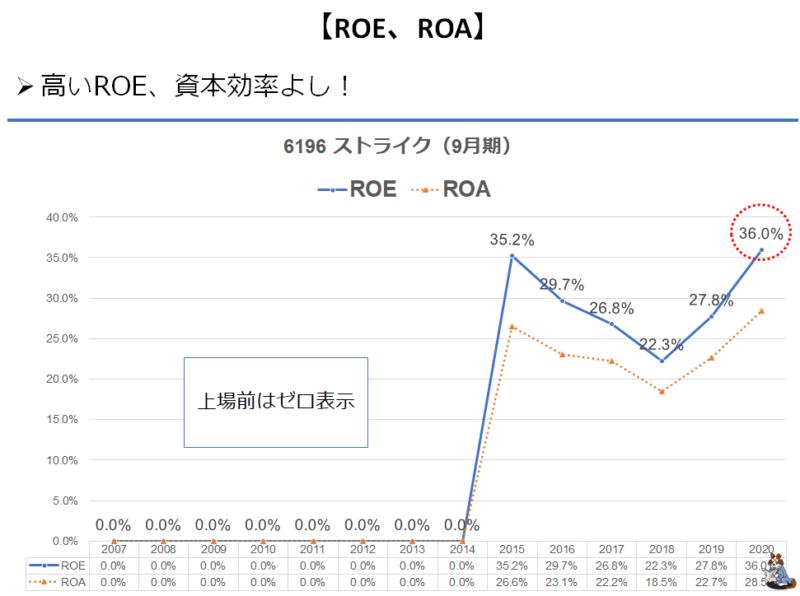 6196 ストライク ROE