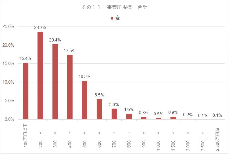統計 令和元年 民間給与実態統計調査 女年収比率