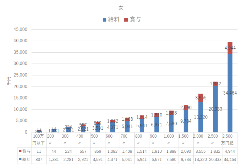 統計 令和元年 民間給与実態統計調査 女年収