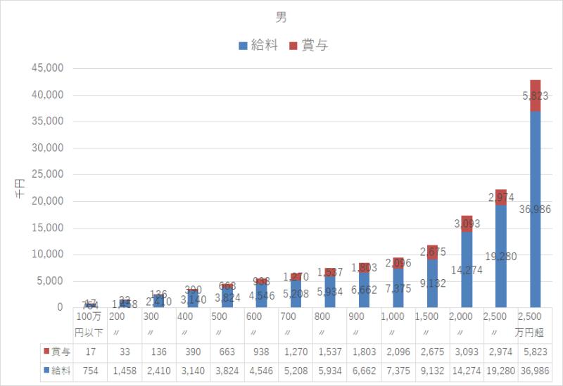 統計 令和元年 民間給与実態統計調査 男年収