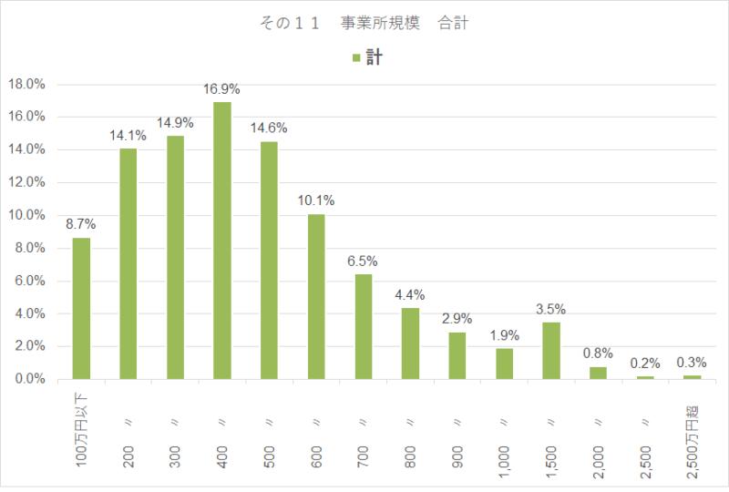 統計 令和元年 民間給与実態統計調査 計年収比率