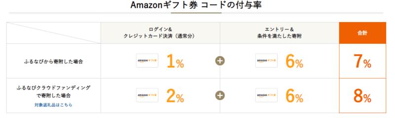 ふるなび Amazonギフトキャンペーン