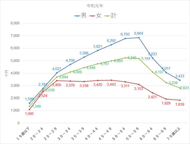 統計 令和元年 民間給与実態統計調査 年収
