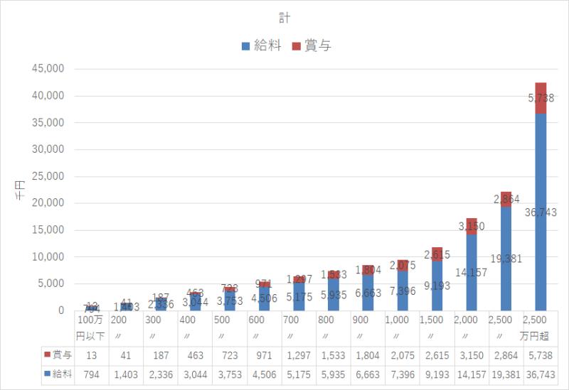 統計 令和元年 民間給与実態統計調査 計年収