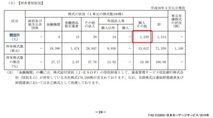 株主優待 日本モーゲージ2018.3