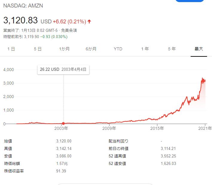 amazon 株価 (1)