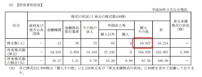 株主優待 第一稀元素化学工業 2018.3