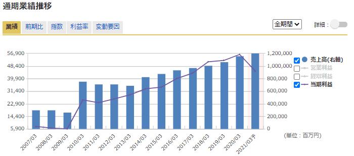 連続増配 8439 東京センチュリー マネックス証券より