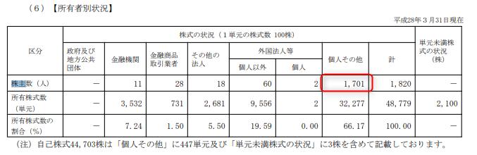 株主優待 第一稀元素化学工業 2016.3