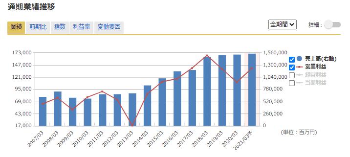 6594 日本電産 マネックス証券より