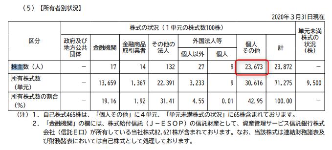 株主優待 日本モーゲージ2020.3