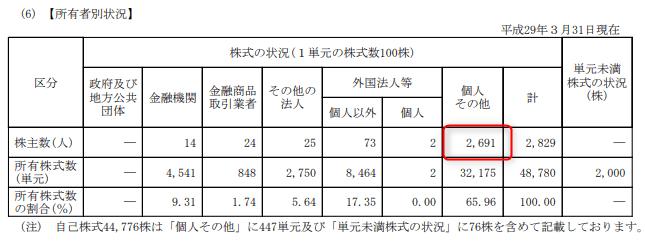株主優待 第一稀元素化学工業 2017.3